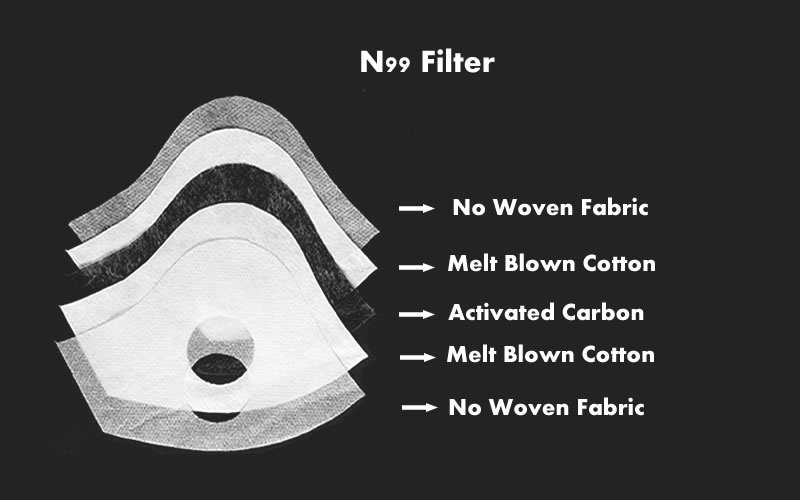 n99 filter for neoprene face mask